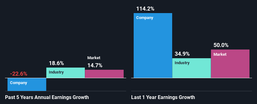 past-earnings-growth