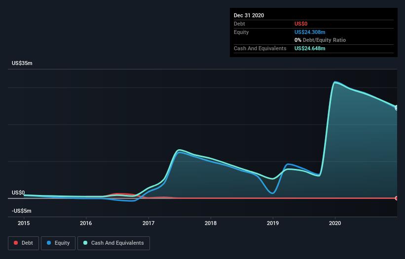 analyse de l'historique de la dette