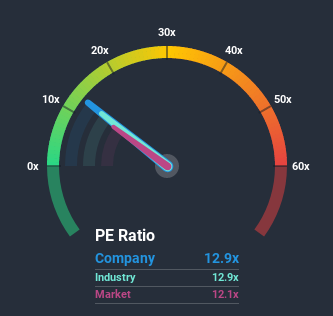 NSEI:EDELWEISS Price Based on Past Earnings July 1st 2020