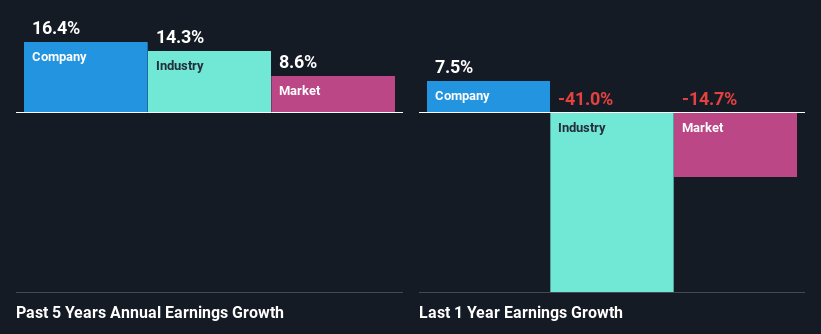 Crecimiento de ganancias pasado