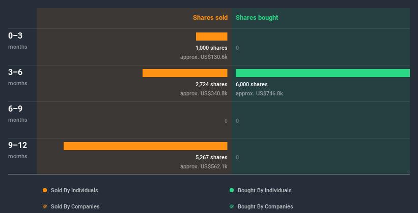 volume of insider trading