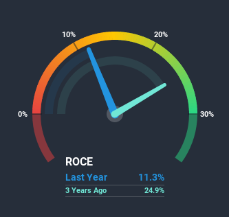 NYSE:CRI Return on Capital Employed June 27th 2020