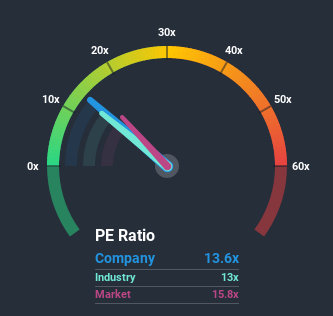 NasdaqGS:SIGI Price Based on Past Earnings July 10th 2020