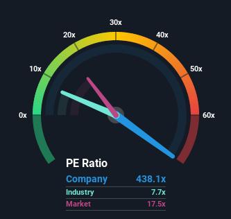NasdaqGS:UPST Price Earnings Ratio Based on Past Earnings September 21st 2021
