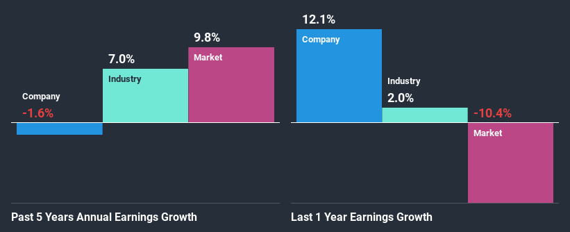 croissance des revenus passés