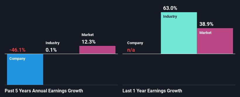past profit growth