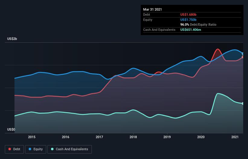 debt-equity-history-analysis