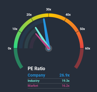 NYSE:LII Price Based on Past Earnings July 9th 2020