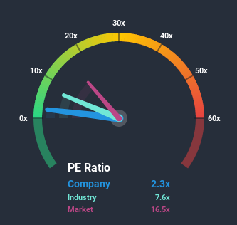NYSE:QD Price Based on Past Earnings July 7th 2020