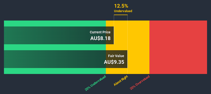 ASX:SUL Discounted Cash Flow July 6th 2020