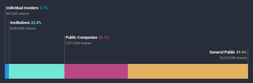 ownership-breakdown