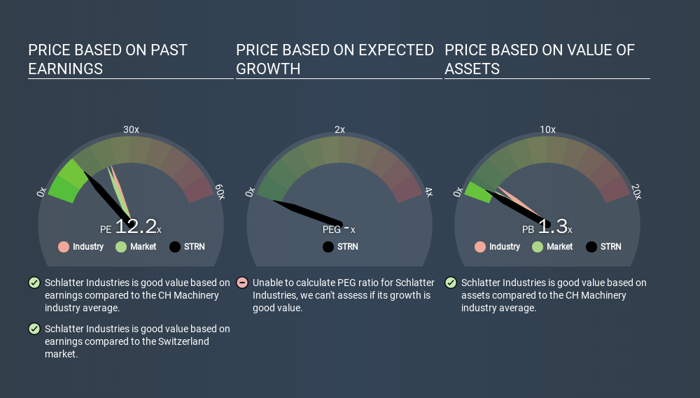 SWX:STRN Price Estimation Relative to Market, February 4th 2020