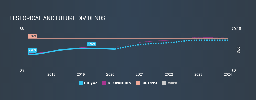 WSE:GTC Historical Dividend Yield, February 27th 2020