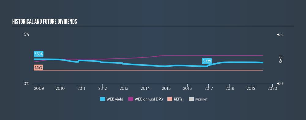 ENXTBR:WEB Historical Dividend Yield, July 17th 2019