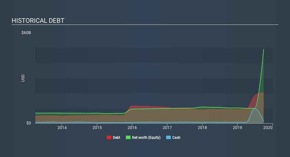 NYSE:FIS Historical Debt, January 11th 2020