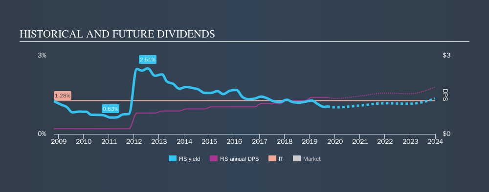NYSE:FIS Historical Dividend Yield, September 17th 2019