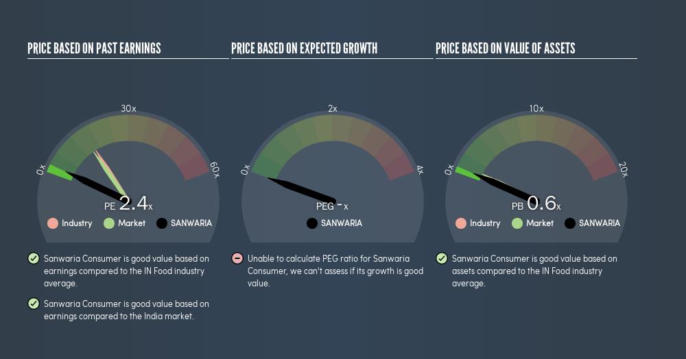 NSEI:SANWARIA Price Estimation Relative to Market, July 10th 2019
