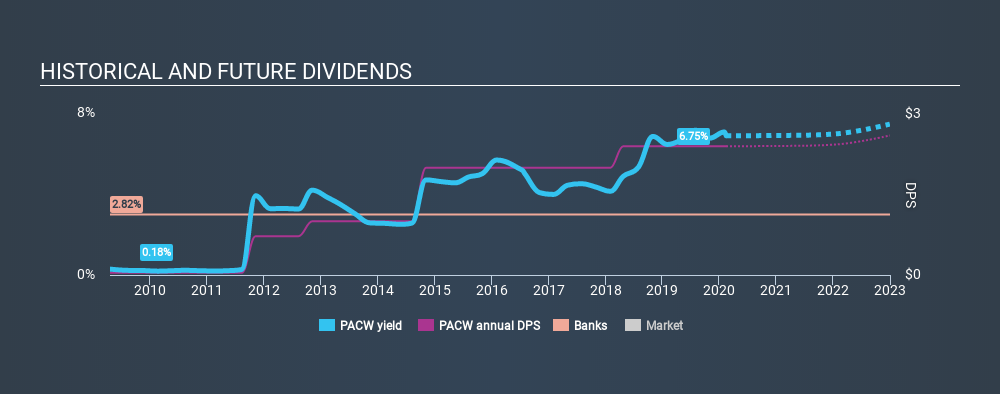 NasdaqGS:PACW Historical Dividend Yield, February 14th 2020