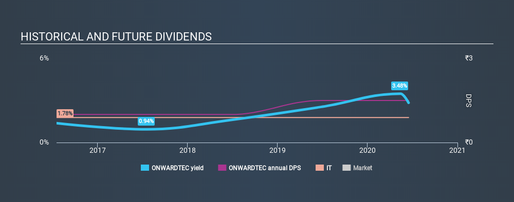 NSEI:ONWARDTEC Historical Dividend Yield June 18th 2020