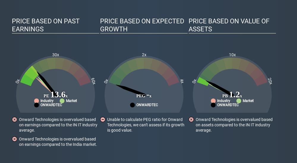 NSEI:ONWARDTEC Price Estimation Relative to Market June 20th 2020