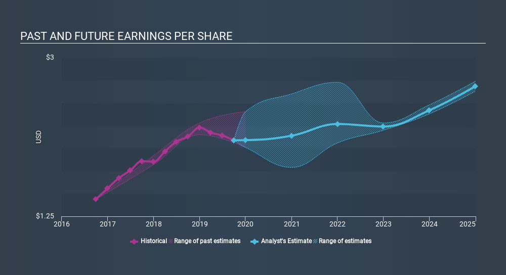 NYSE:COR Past and Future Earnings, January 15th 2020
