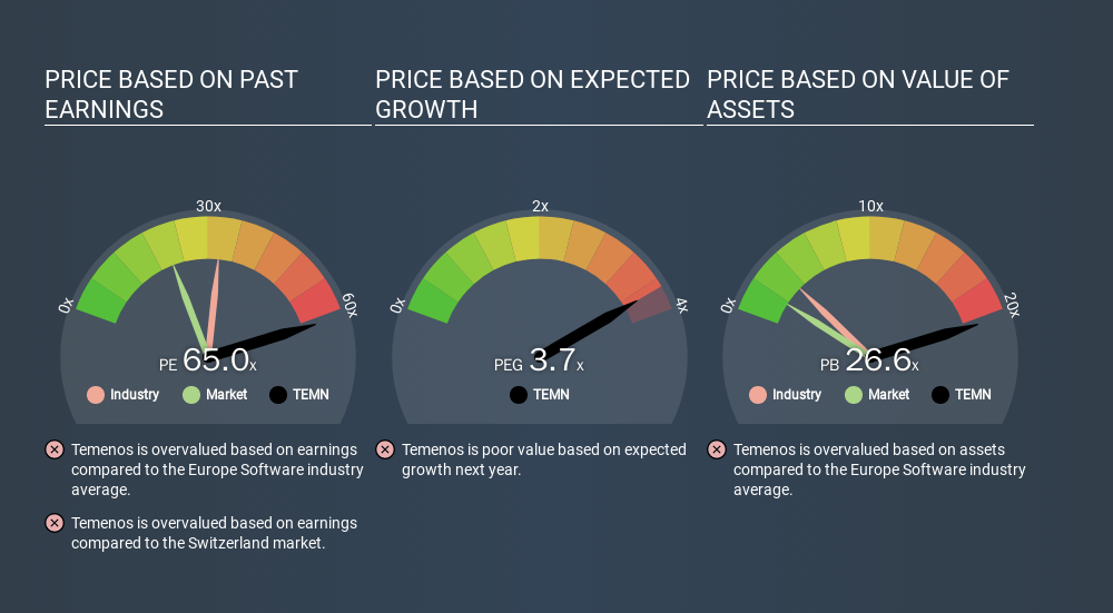 SWX:TEMN Price Estimation Relative to Market, February 18th 2020