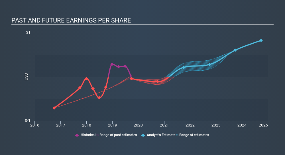 NasdaqGS:SONO Past and Future Earnings, January 14th 2020