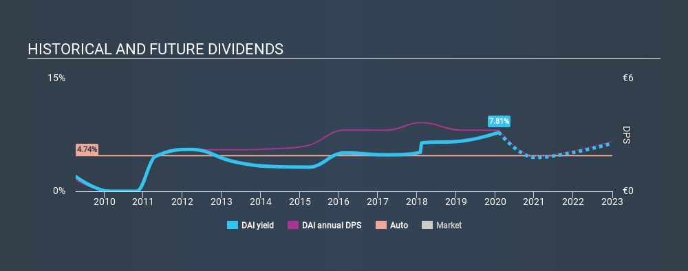Read This Before Buying Daimler AG (ETR:DAI) For Its ...