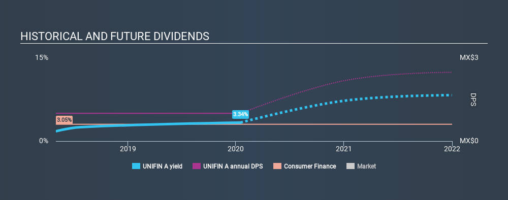 BMV:UNIFIN A Historical Dividend Yield, January 17th 2020
