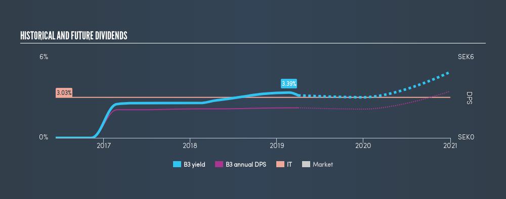 OM:B3 Historical Dividend Yield, April 1st 2019