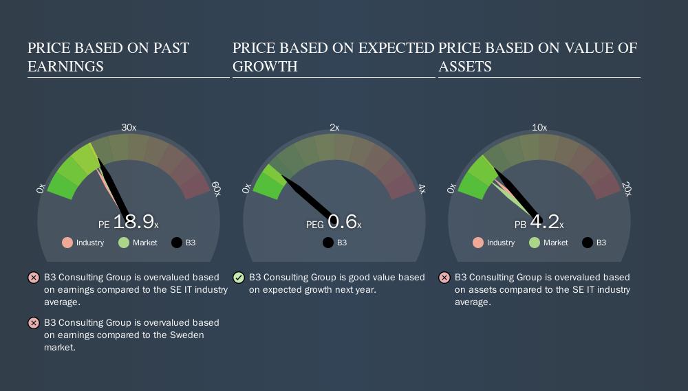 OM:B3 Price Estimation Relative to Market, October 28th 2019