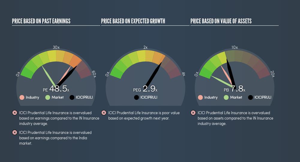 NSEI:ICICIPRULI Price Estimation Relative to Market, May 29th 2019