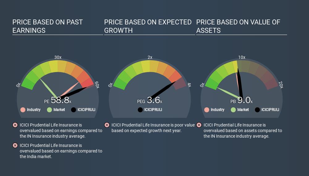NSEI:ICICIPRULI Price Estimation Relative to Market, March 1st 2020