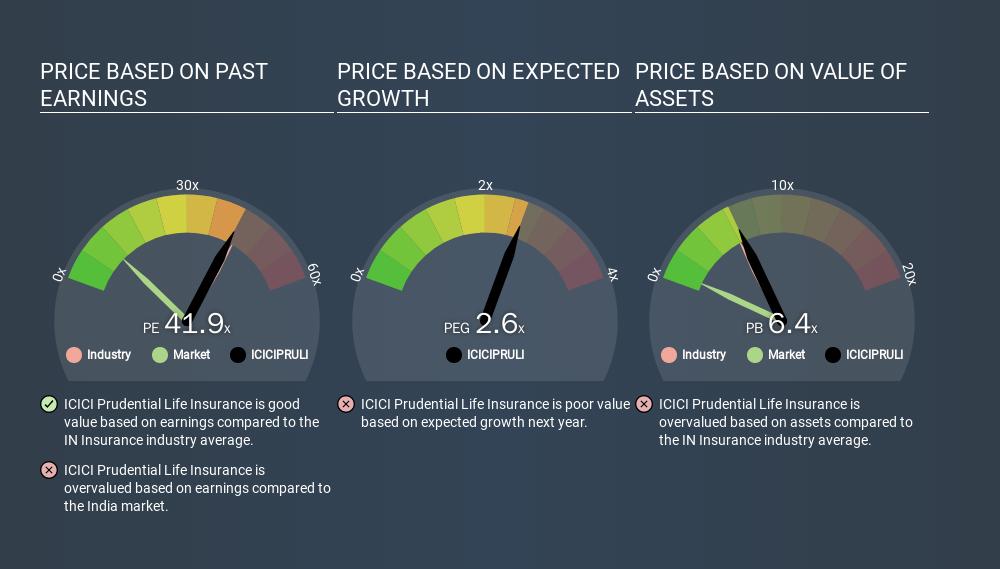 NSEI:ICICIPRULI Price Estimation Relative to Market, March 18th 2020