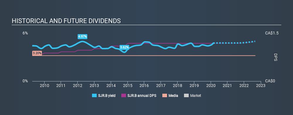 TSX:SJR.B Historical Dividend Yield, February 26th 2020