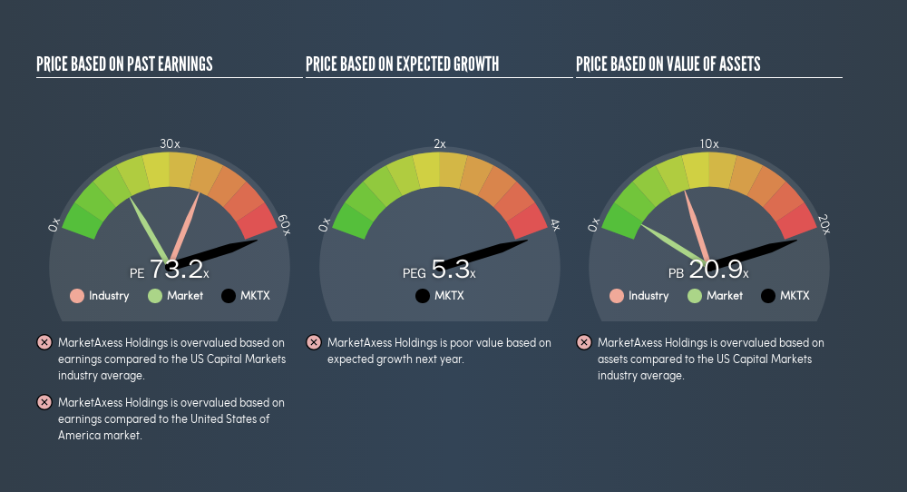 NasdaqGS:MKTX Price Estimation Relative to Market, August 18th 2019