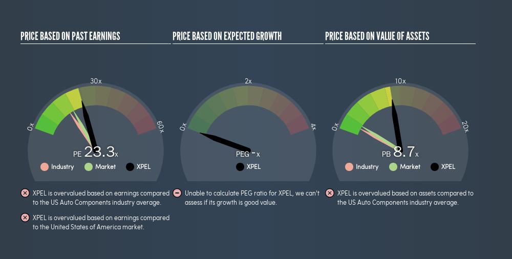 NasdaqCM:XPEL Price Estimation Relative to Market, August 13th 2019