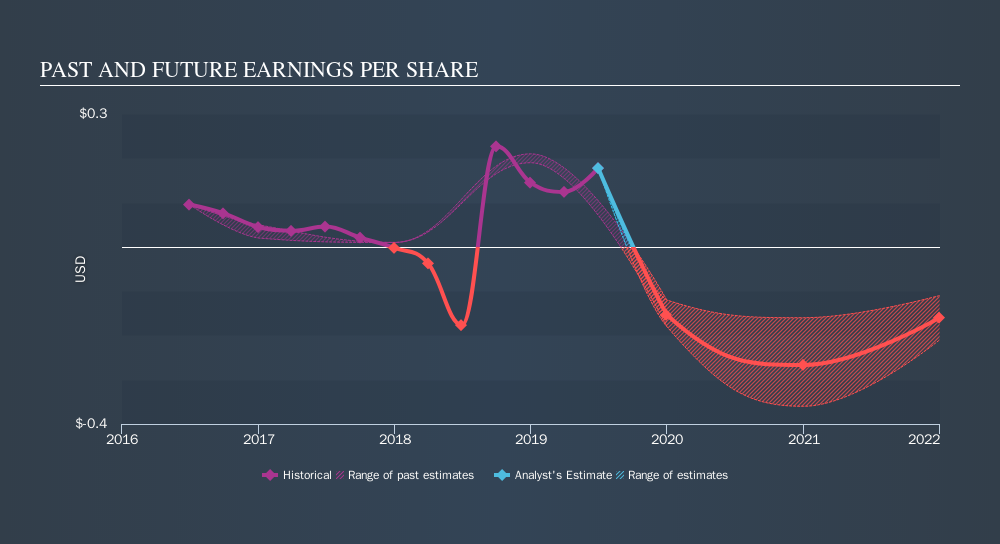 NasdaqGM:LAND Past and Future Earnings, September 25th 2019