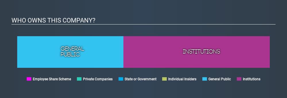 NYSE:IBM Ownership Summary, February 12th 2020
