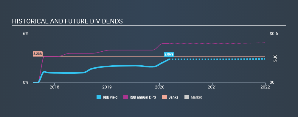 NasdaqGS:RBB Historical Dividend Yield, March 4th 2020