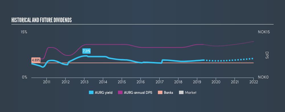OB:AURG Historical Dividend Yield, April 29th 2019