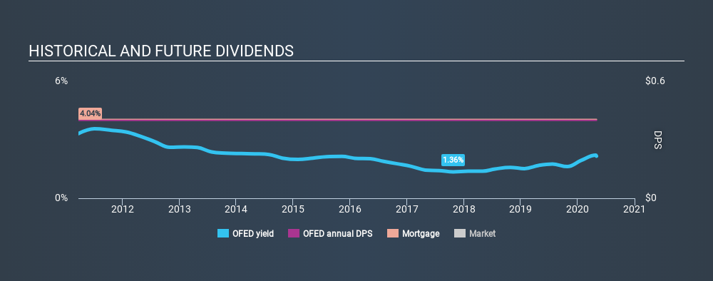NasdaqCM:OFED Historical Dividend Yield May 1st 2020