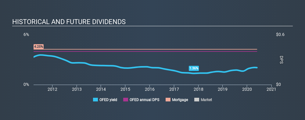 NasdaqCM:OFED Historical Dividend Yield May 27th 2020
