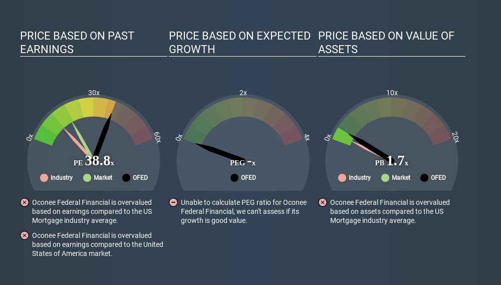 NasdaqCM:OFED Price Estimation Relative to Market June 11th 2020