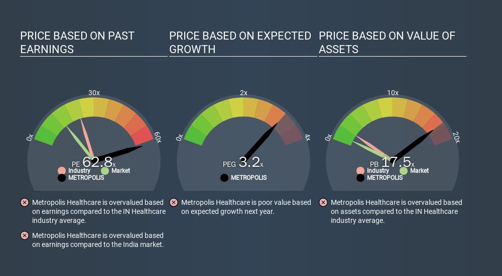 NSEI:METROPOLIS Price Estimation Relative to Market, January 14th 2020