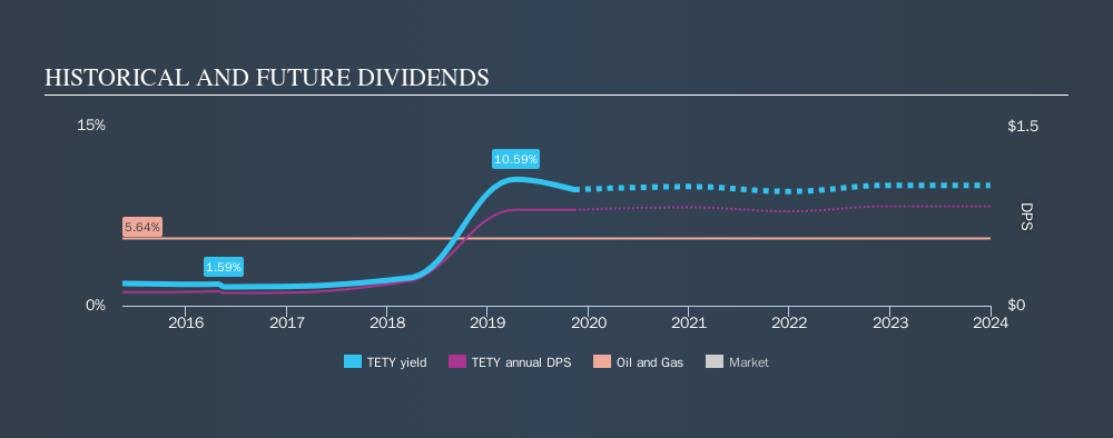 OM:TETY Historical Dividend Yield, November 11th 2019