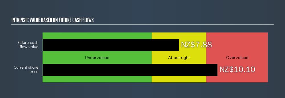 NZSE:DGL Intrinsic value, April 16th 2019