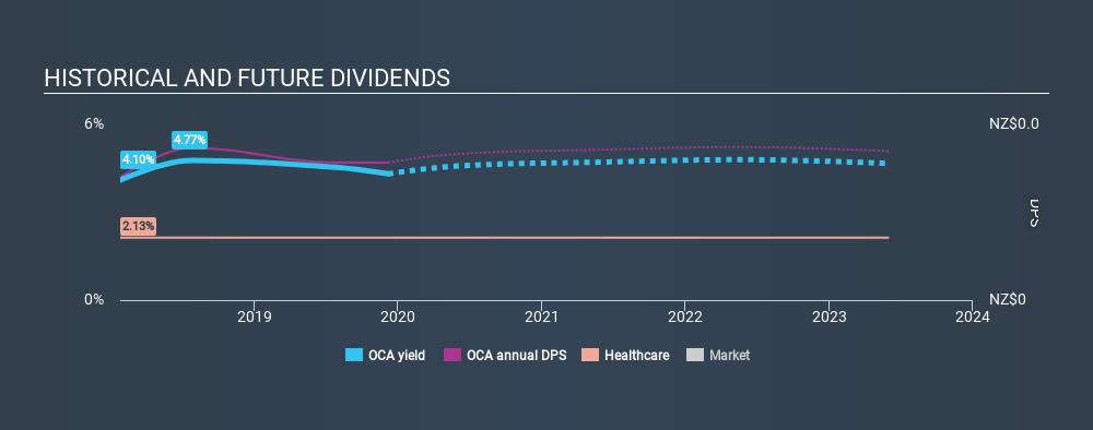 NZSE:OCA Historical Dividend Yield, December 6th 2019
