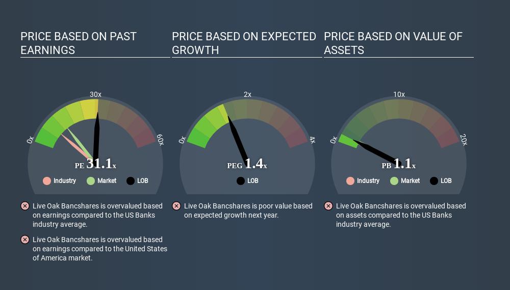 NasdaqGS:LOB Price Estimation Relative to Market April 21st 2020