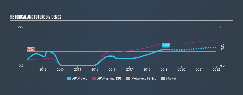 ENXTAM:APAM Historical Dividend Yield, April 11th 2019